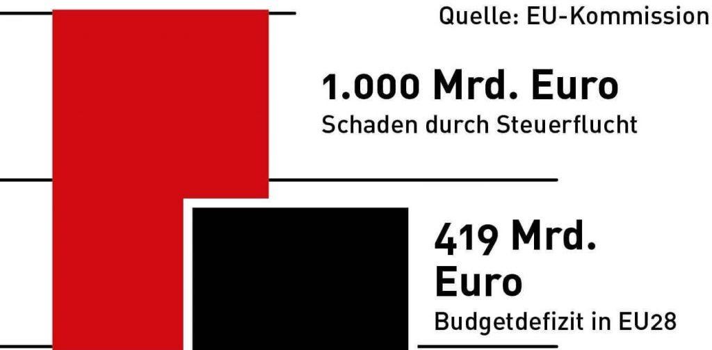 Schaden durch Steuerflucht und Defizite in der EU