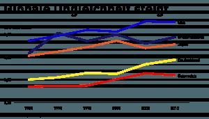 joseph stiglitz interview; globale Ungleichheit steigt