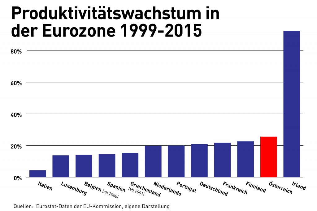 Produktivitätswachstum in der Eurozone 1999-2015