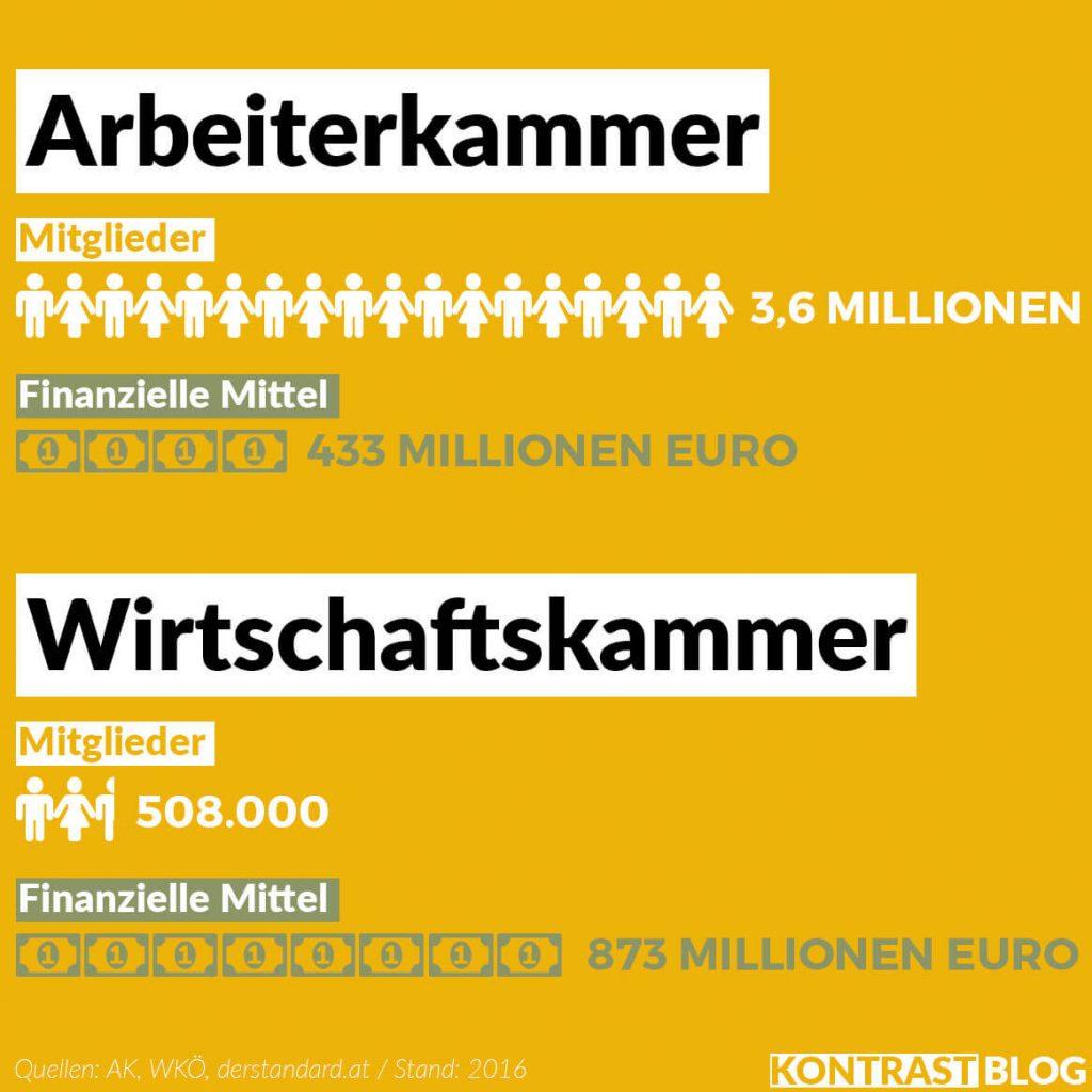 Vergleich zwischen Arbeiterkammer und Wirtschaftskammer