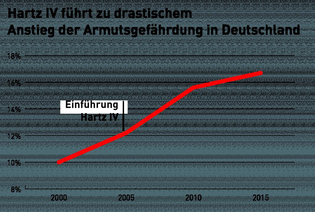 Hartz IV Anstieg Armut (Regierung Kurz Strache plant es für Österreich)