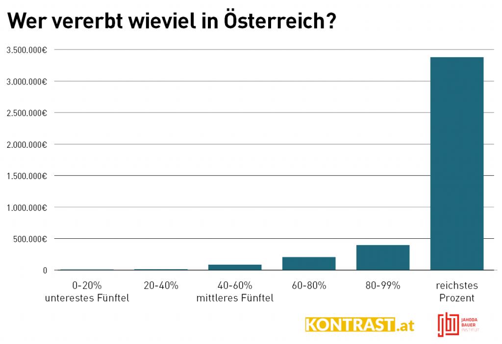 Erbschaftsstseuer Österreich