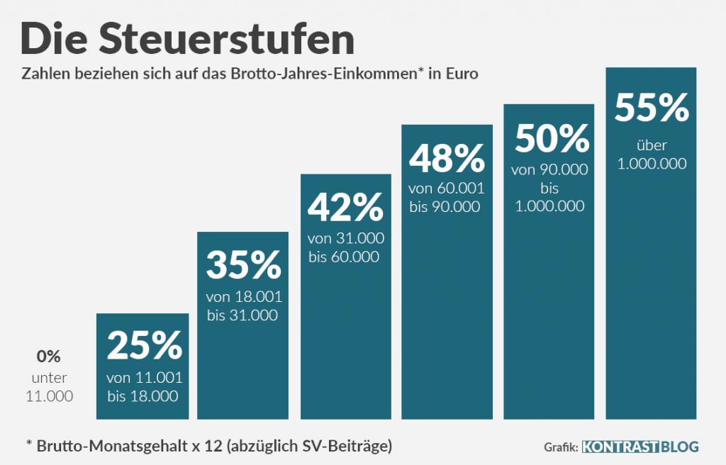 Steuerstufen in Österreich
