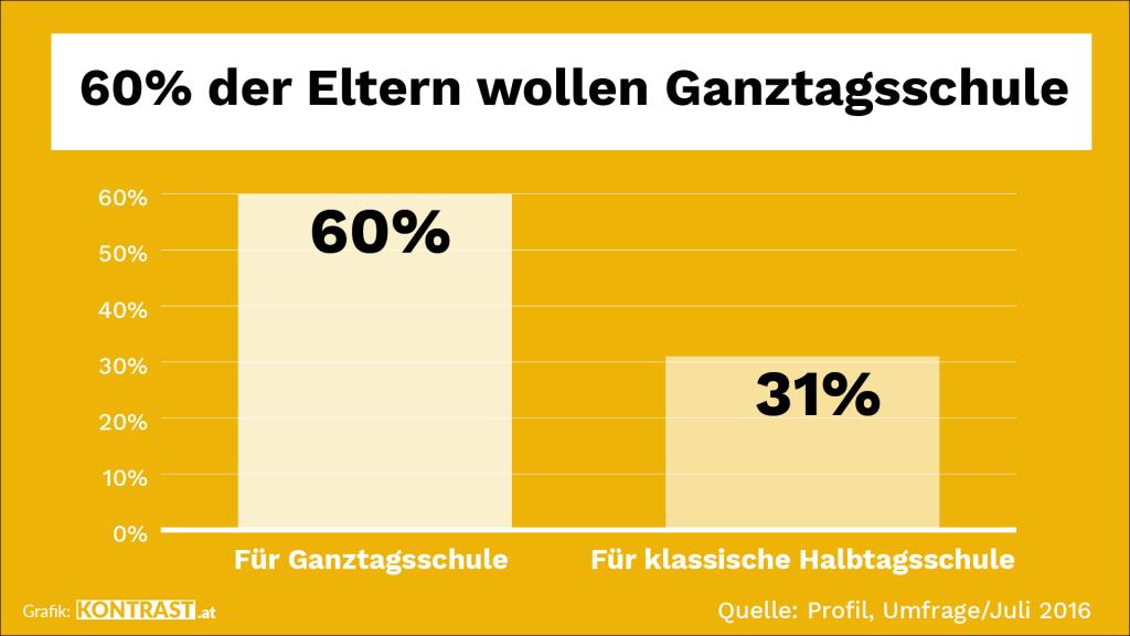 Die Grafik zeigt, dass ein Großteil der befragten Eltern, sich eine Ganztagsschule wünschen. In Wien wird diese bald gratis.