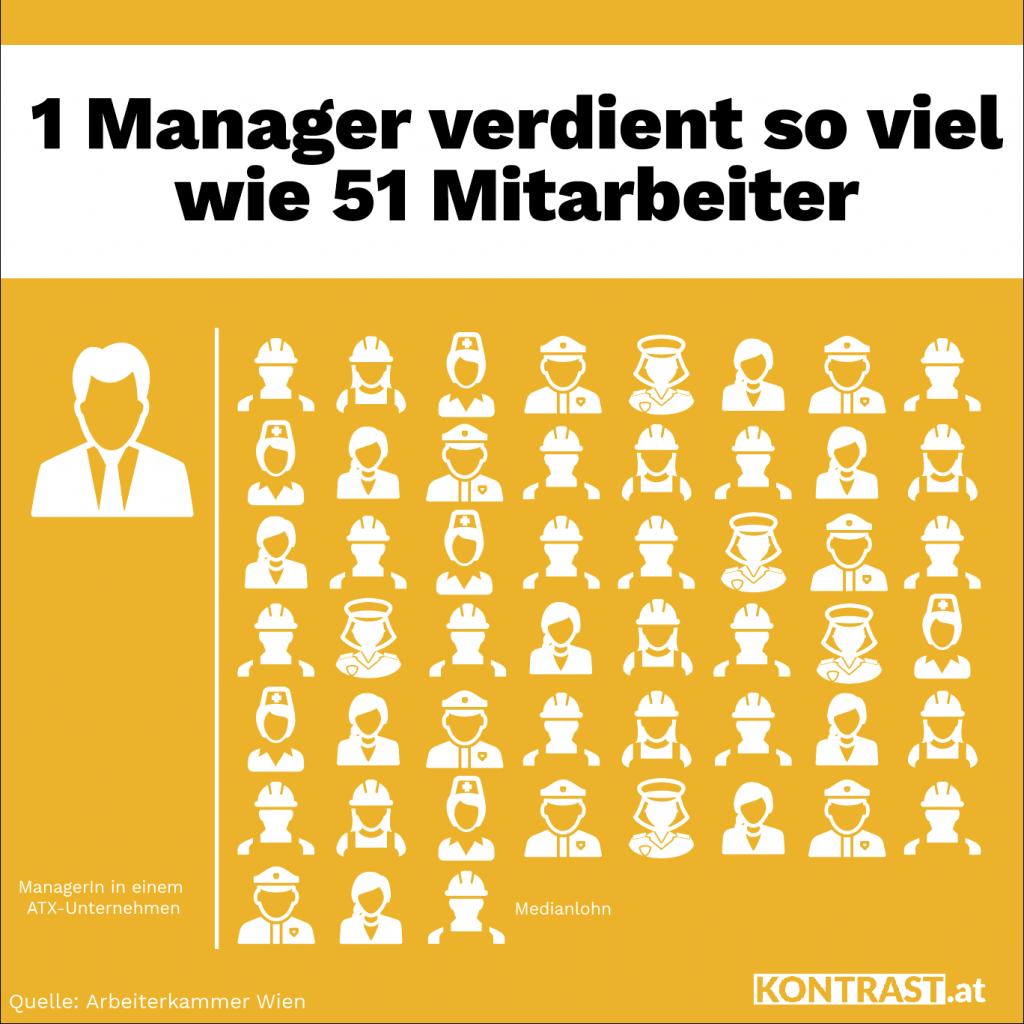 Die Manager Gehälter in Österreich sind expolidert. Ein Manager verdient so viel wie 51 seiner Mitartbeiter zusammen.