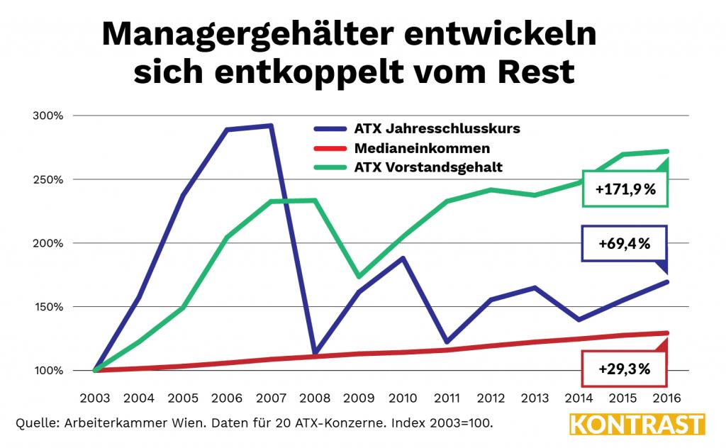 Die Manager Gehälter wachsen viel schneller als die anderen Gehälter. Das zeigt diese Grafik.