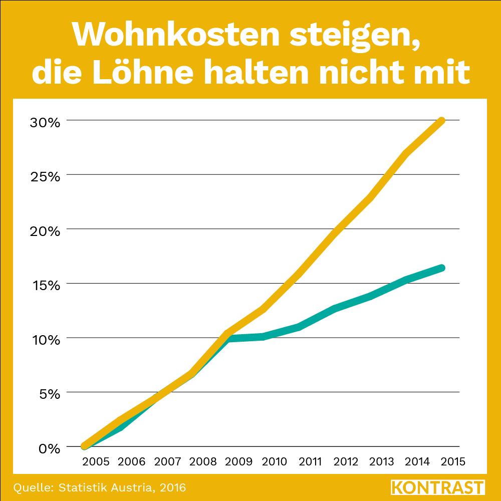 Grafik: Wohnkosten steigen seit 2005 um 30%, Löhne nur ca. 15%