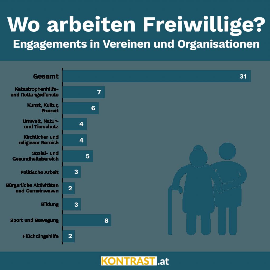 freiwilligenarbeit in österreich