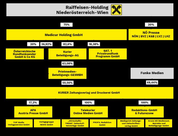 Organigramm der Medien der Raiffeisen (Medien Österreich)