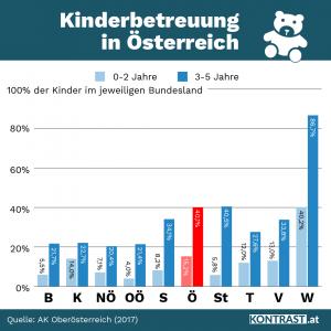 Statistik Kinderbetreuung