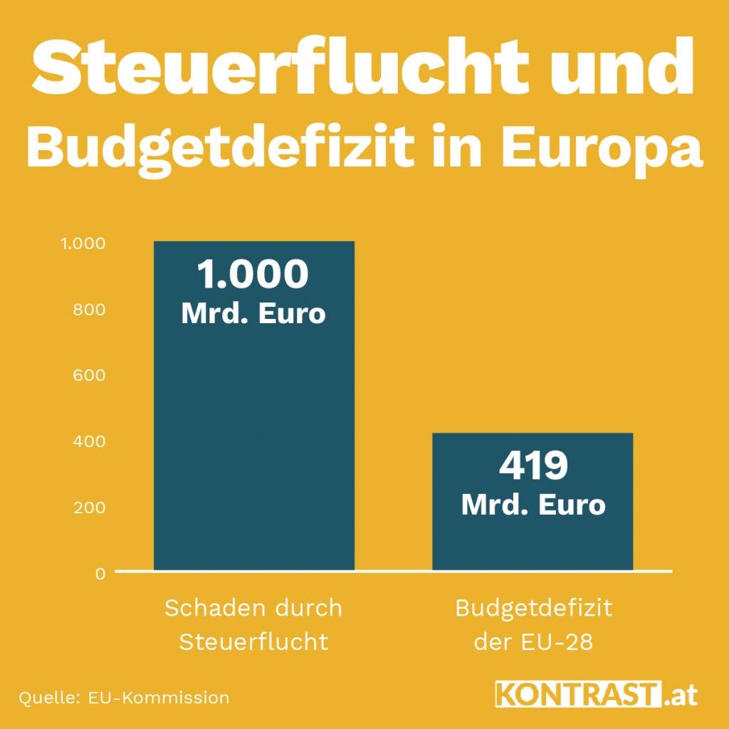 Steuerhinterziehung kostet EU Milliarden. Geld, das für Gesundheit fehlt.