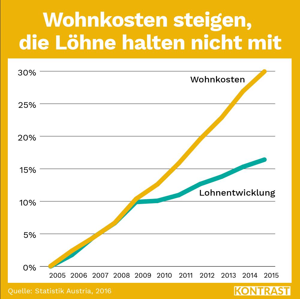 Wohnkosten steigen doppelt so schnell wie die Löhne (Schwarz-Blau gegen Mietpreisbremse)