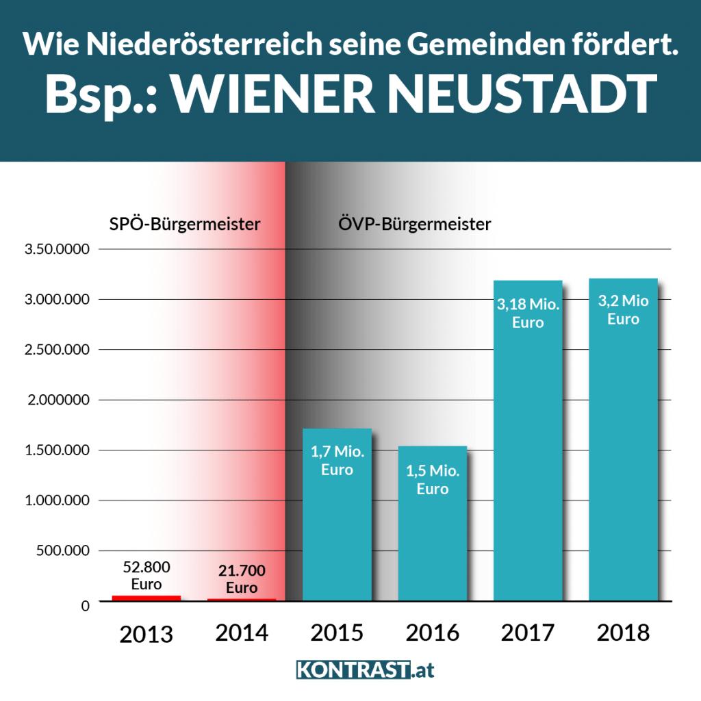 Zwischen 2014 und 2015 steigen die Gemeindeförerungen um 8.000 Prozent. 2017 und 2018 bekommen sie trotzdem nochmal 1,5 Mio. Euro mehr.