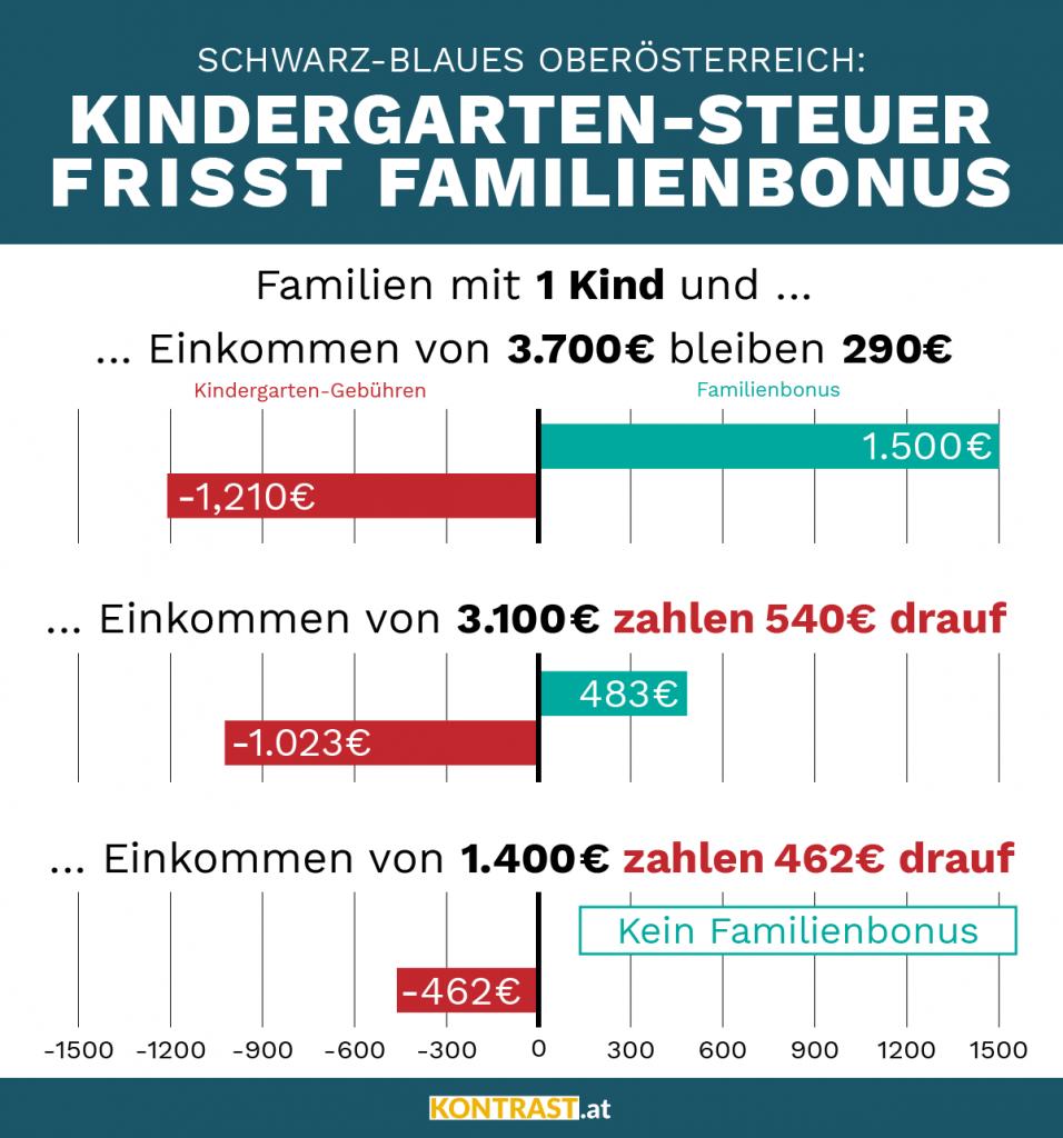 Kindergarten-Steuer frisst Familien Bonus auf