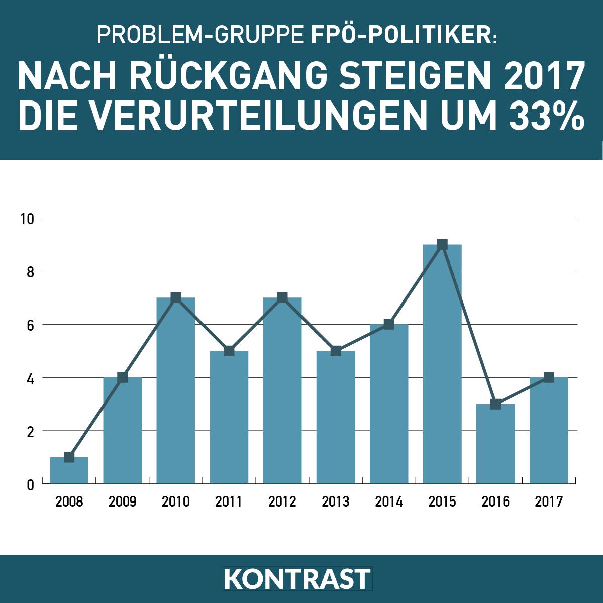 FPÖ-Politiker im Konflikt mit dem Gesetz - Kontrast.at