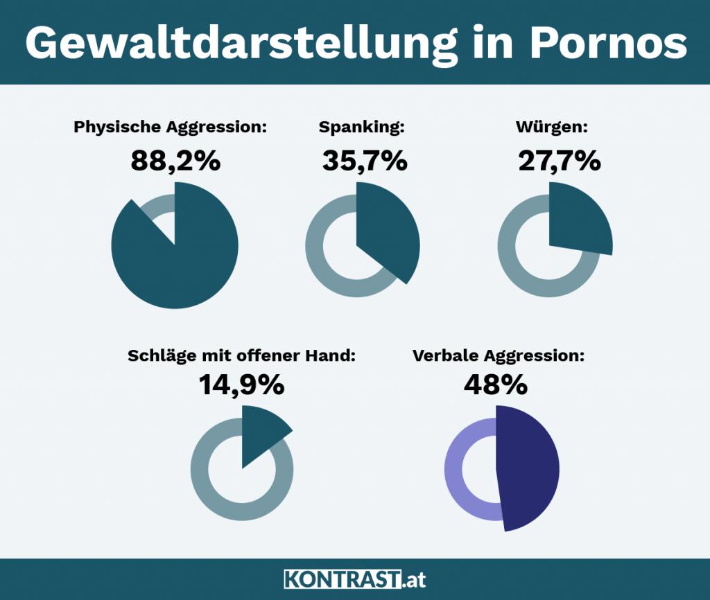 Pornokonsum: In fast 90% der untersuchten Pornografischen Filme gibt es körperlich aggressives Verhalten vor.
