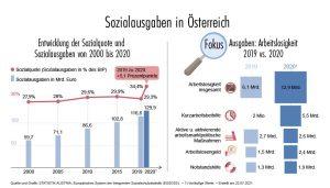 Wirtschaftsstandort sozialstaat; die sozialausgaben in österreich