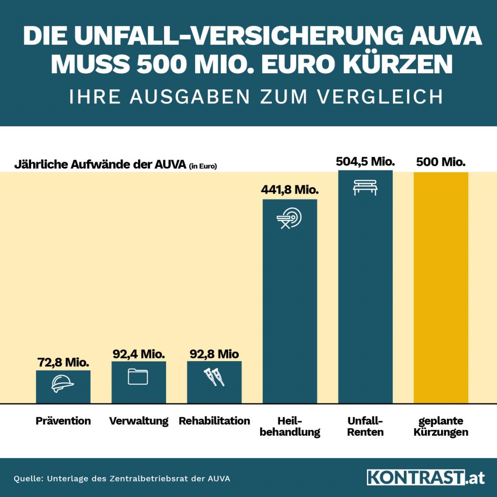 Ausgaben der AUVA im Vergleich (AUVA-Auflösung)