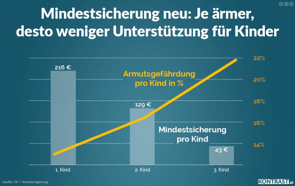 Mindestsicherung neu: Je ärmer, desto weniger Unterstützung für Kinder _ Strache im Sommergespräch