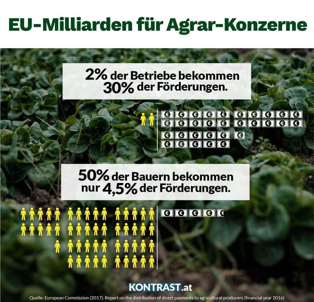 EU-Agrarförderungen: Milliarden für Agrar-Konzerne