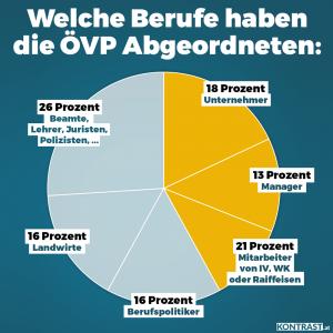 Für was steht die ÖVP? Für was steht Sebastian Kurz? Die Grafik zeigt die Berufe der ÖVP Abgeordneten. Viele haben Unternehmen, abreiten für die Interessensvertretung der Wirtschaft oder die Raiffeisen Bank, auch Manager, Landwirte und Beamte sind gut vertreten. Das merkt man auch an der Arbeit der Regierung