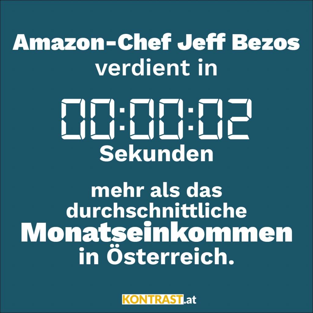 Vermögen von Jeff Bezos: 4,4 Mrd Dollar pro Stunde.