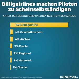 Der Pilotenstreik findet auch wegen den vielen Scheinselbstständigen statt