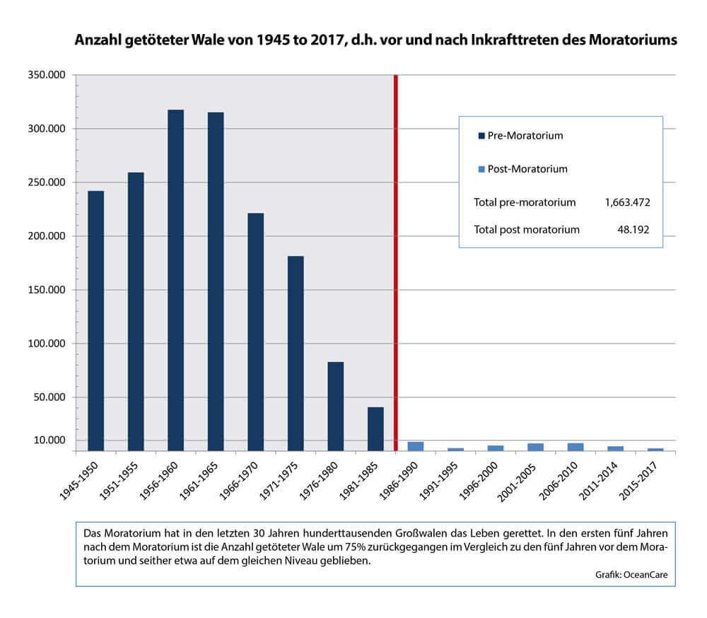Walfang Japan Norwegen Island: Anzahl getöteter Wale von 1945 bis 2017