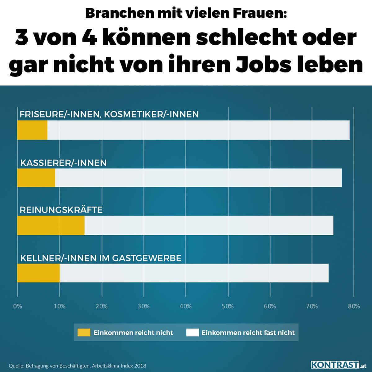 schlecht bezahlte jobs