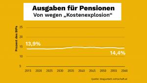 Grafik zu den Ausgaben für Pensionen für den Artikel über Löger und das Pensionssystem in Österreich