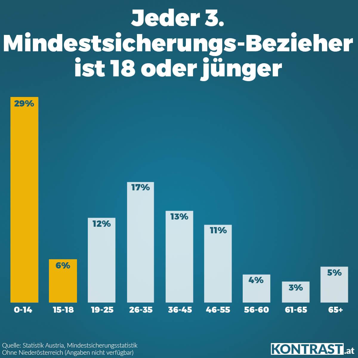 Grafik Alter für Artikel: Mindestsicherung Migranten