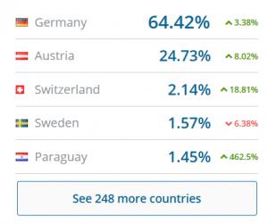 Der Großteil der Leser kommt aus Deutschland und nicht aus Österreich, das zeigte eine Analyse, die sich fragte: Wie seriös ist der Wochenblick