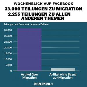 Es werden fast ausschließlich Beiträge über Migration geteilt, das zeigte eine Analyse, die sich fragte: Wie seriös ist der Wochenblick