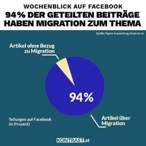 94 % der geteilten Beiträge haben Migration zum Thema, das zeigte eine Analyse, die sich fragte: Wie seriös ist der Wochenblick