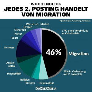 46 % der Postings haben Migration zum Thema, das zeigte eine Analyse, die sich fragte: Wie seriös ist der Wochenblick