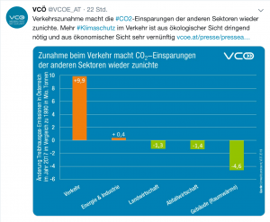 Der Verkehr ist für einen großen Teil der CO2 Emissionen verantwortlich. Nun droht auch noch eine Preiserhöhung bei den Wiener Linien, wegen der schwarz-blauen Politik.