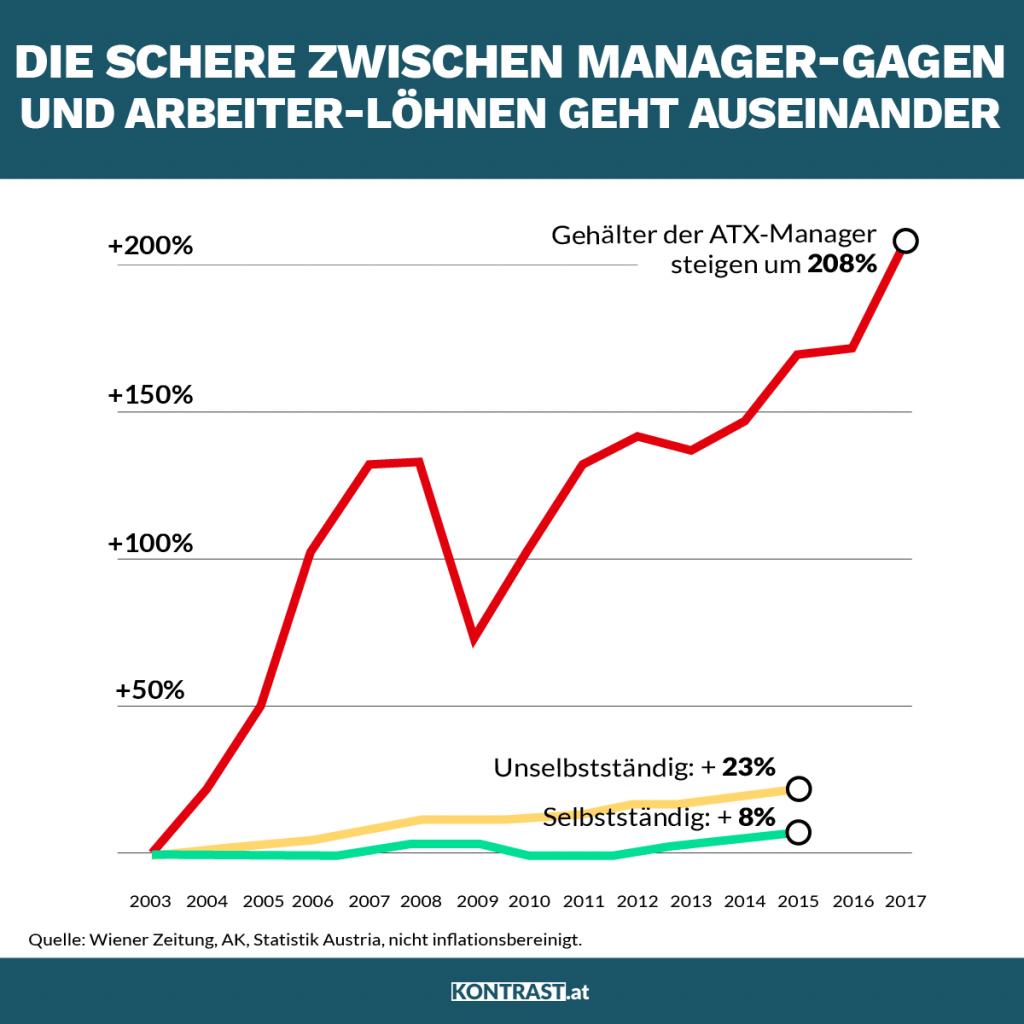 Auf dieser Grafik sieht man die Lohnentwicklung in Österreich (Artikel: ÖVP EU Wahl 2019)