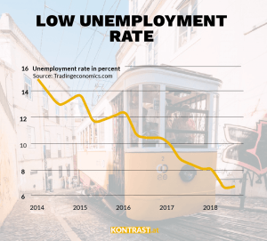 This graphik shows the low unemployment rate in Portugal. Portugals economy is growing and rigth-wing populists have no chance