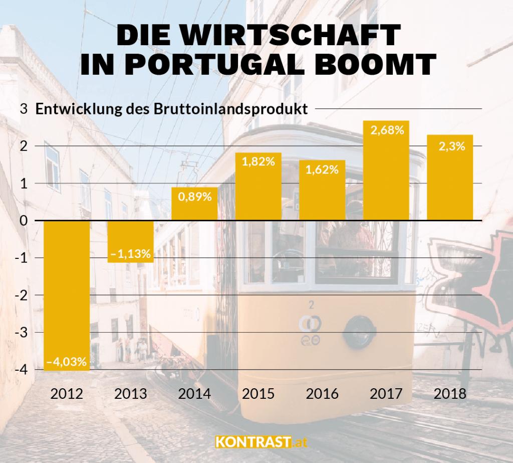 Die Wirtschaft in Portugal wächst, das zeigt diese Grafik. Auch deshalb haben Rechtspopulistne in Portugal keine Chance
