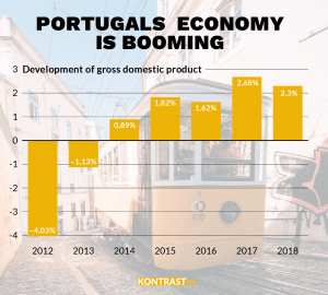 This graphik shows the economy is growing in Portugal. Rigth-wing populists have no chance
