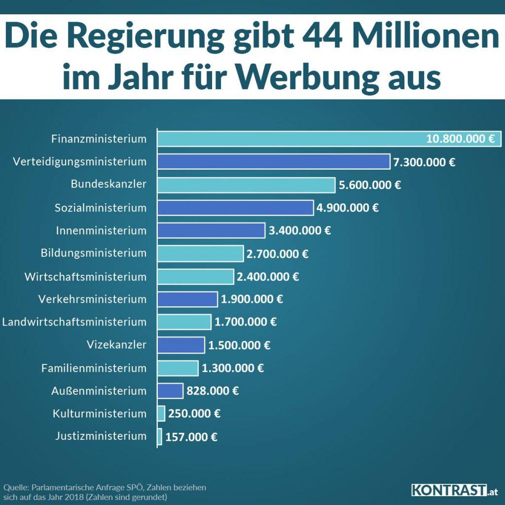 Regierung Kurz gab 44 Mio. für PR und Werbung aus