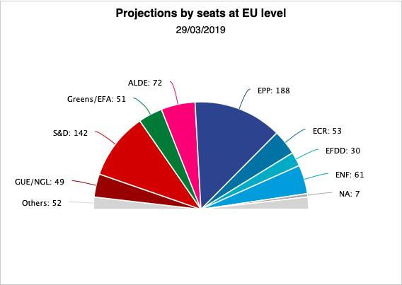 Die aktuelle Sitzverteilung im Europäischen Parlament vor den EU-Wahlen 2019