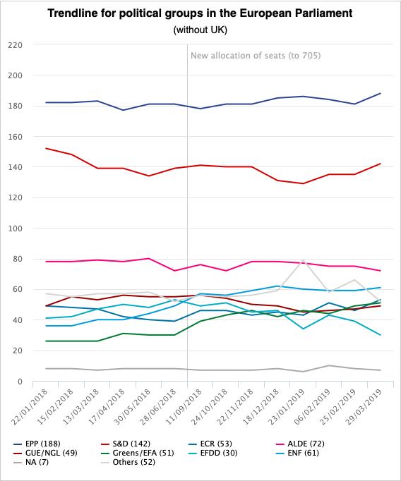 Entwicklung der Stimmenverhältnisse im Europäischen Parlament, Ergebnisse der EU-Wahlen