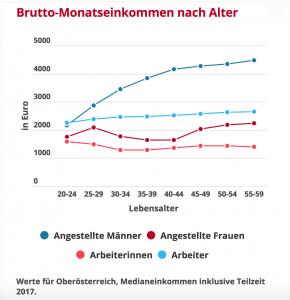 Die Grafik zeigt die Gehaltsunterschiede zwischen Männern und Frauen in Österreich - Island ist bei der Gleichberechtigung schon weiter auch wegen Aktionen wie dem Frauenstreik 1975