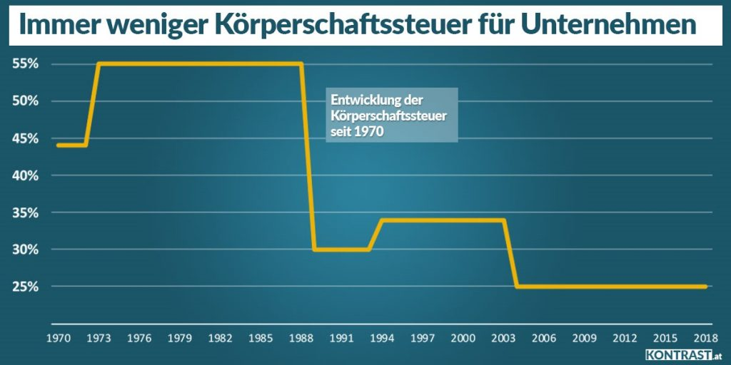 Köst Körperschaftssteuer Steuern Unternehmen (Artikel. ÖVP EU Wahl 2019)