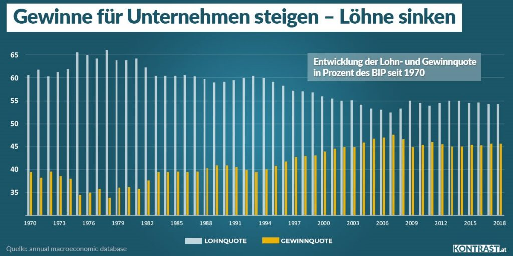 Lohnquote Gewinnquote: höchste Zeit für Arbeitszeitverkürzung in Österreich