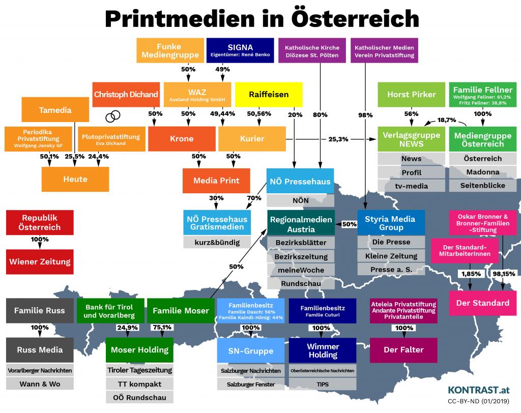 Zeitungen In österreich