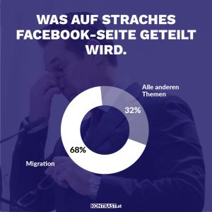"""Ergebnis der Analyse der Facebook-Seite """"HC Strache"""""""