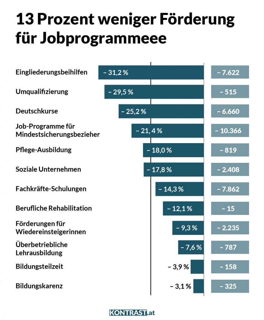 13 Prozent weniger Förderung für Jobprogramme und Arbeitslose führen zu Billiglohn.