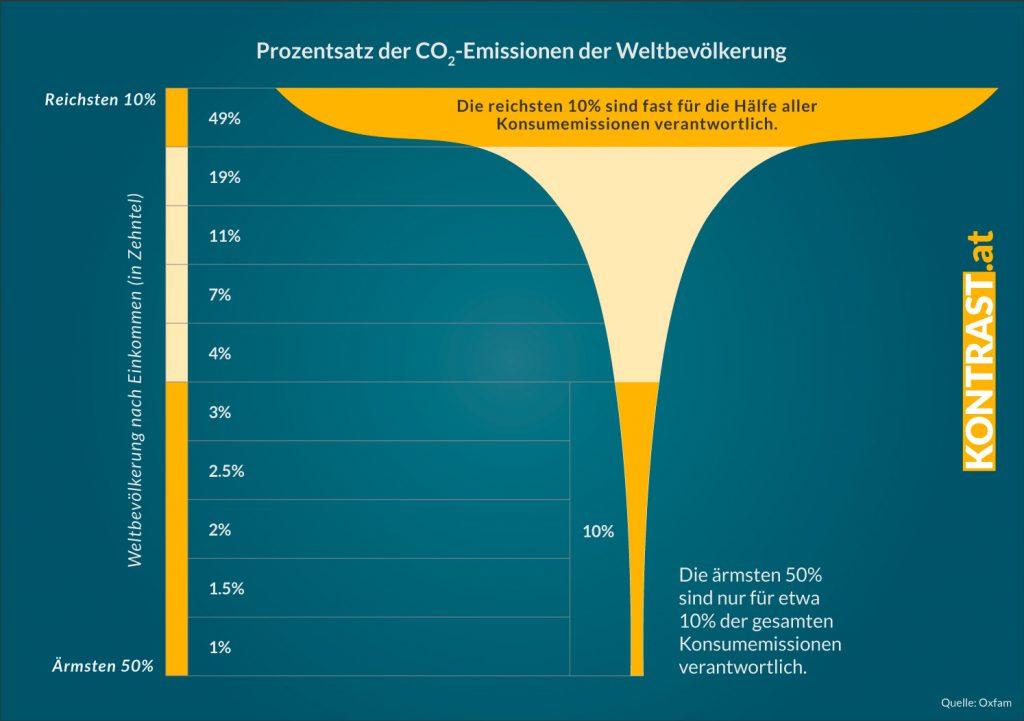 Die reichsten 10% der Weltbevölkerung sind für die Hälfte des CO2 Ausstoßes verantwortlich
